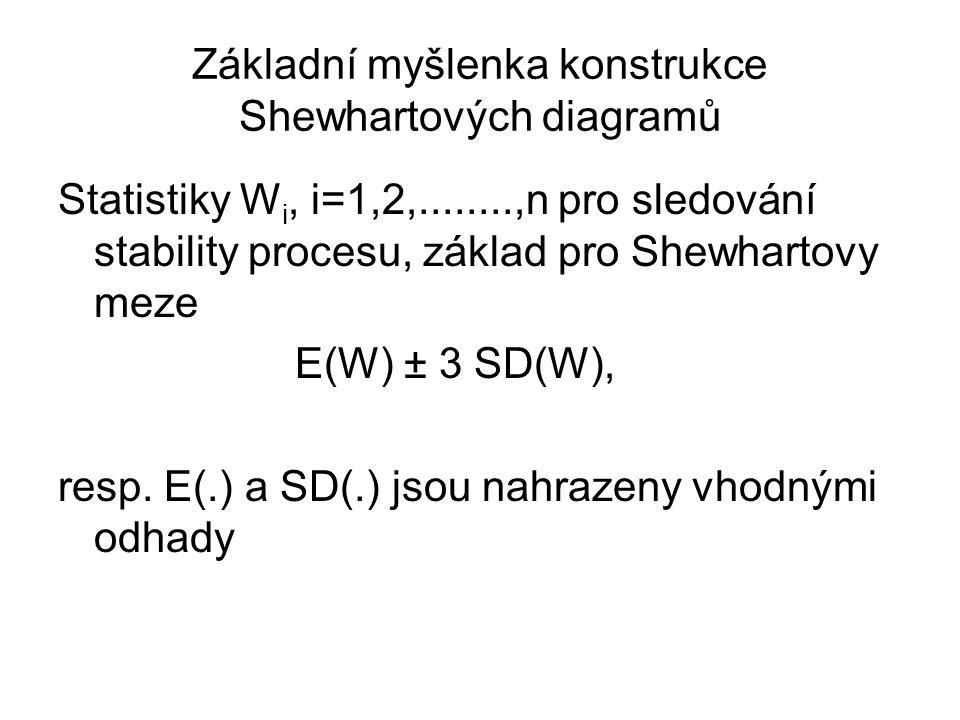 Základní myšlenka konstrukce Shewhartových diagramů Statistiky W i, i=1,2,........,n pro sledování stability procesu, základ pro Shewhartovy meze E(W)