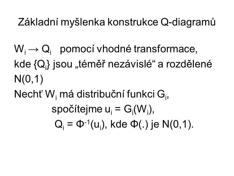 """Základní myšlenka konstrukce Q-diagramů W i → Q i pomocí vhodné transformace, kde {Q i } jsou """"téměř nezávislé"""" a rozdělené N(0,1) Nechť W i má distri"""