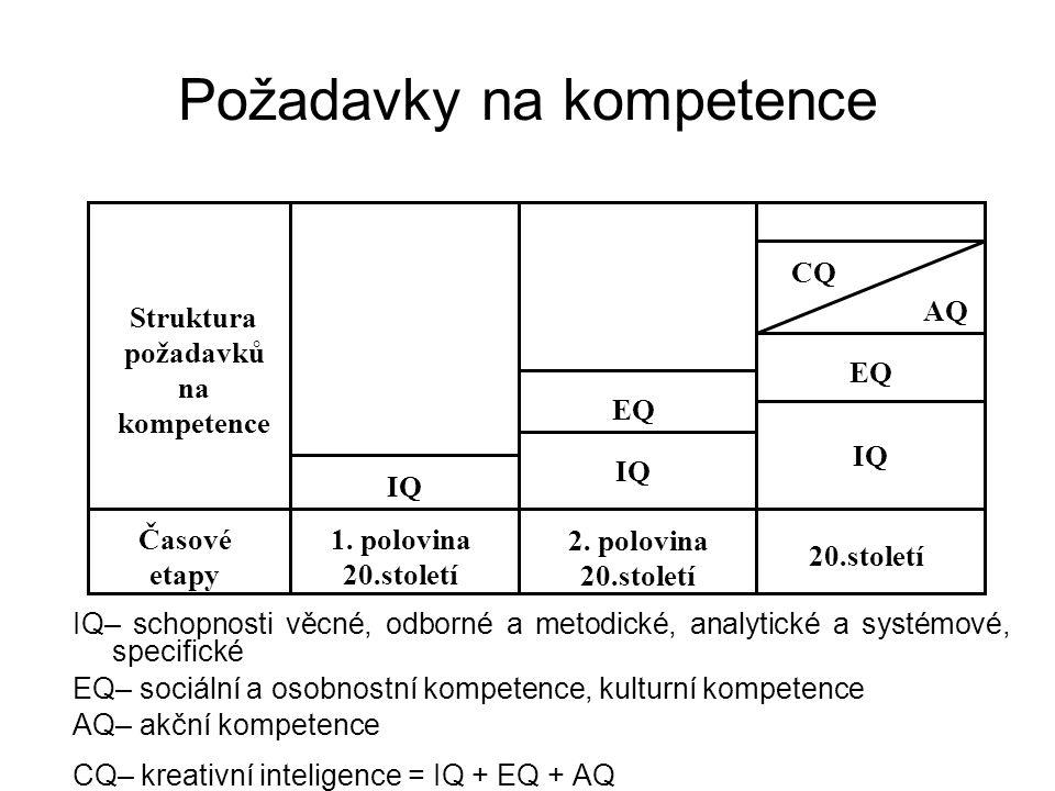 Požadavky na kompetence IQ EQ AQ CQ Časové etapy 1. polovina 20.století 2. polovina 20.století 20.století Struktura požadavků na kompetence IQ– schopn