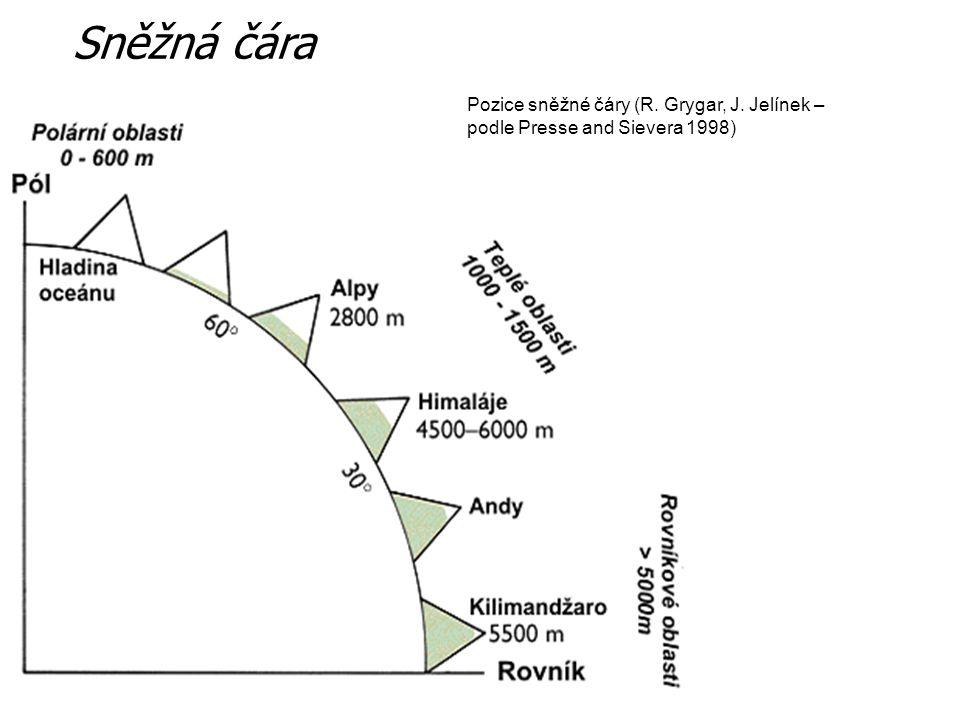 Pozice sněžné čáry (R. Grygar, J. Jelínek – podle Presse and Sievera 1998) Sněžná čára
