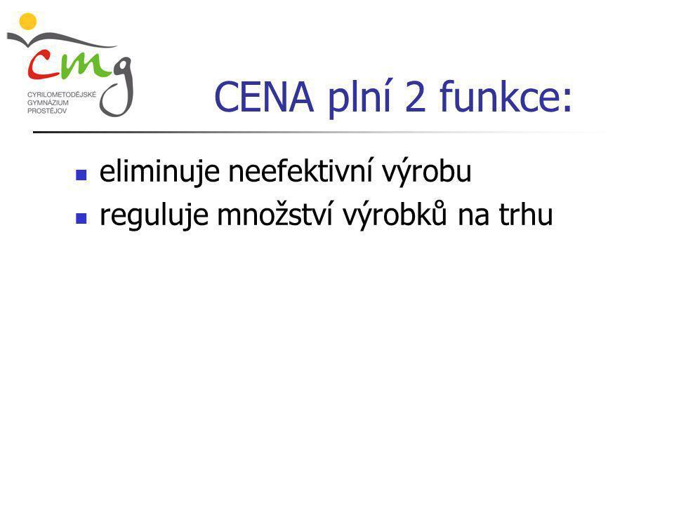 CENA plní 2 funkce:  eliminuje neefektivní výrobu  reguluje množství výrobků na trhu
