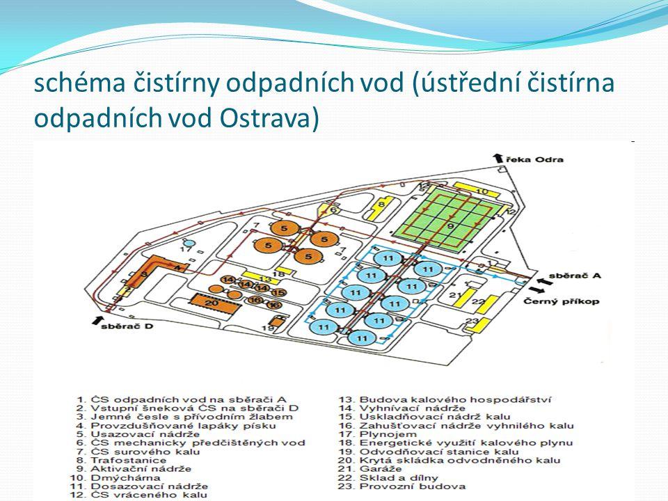 schéma čistírny odpadních vod (ústřední čistírna odpadních vod Ostrava)