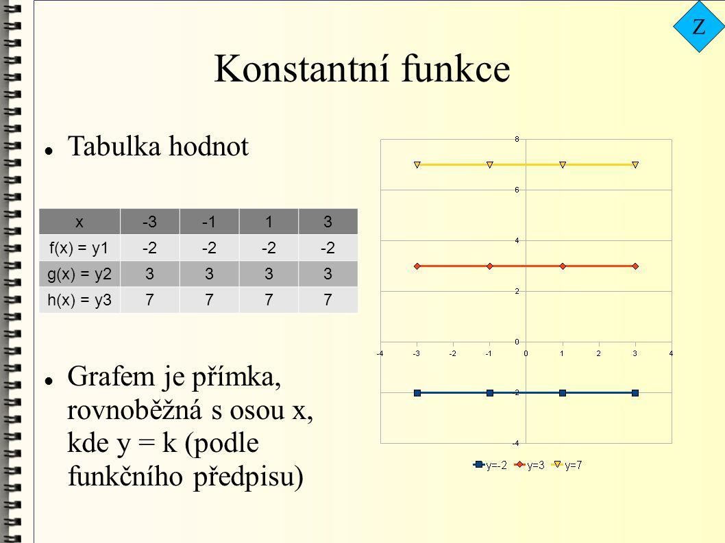 Konstantní funkce  Tabulka hodnot  Grafem je přímka, rovnoběžná s osou x, kde y = k (podle funkčního předpisu) x-313 f(x) = y1-2 g(x) = y23333 h(x)