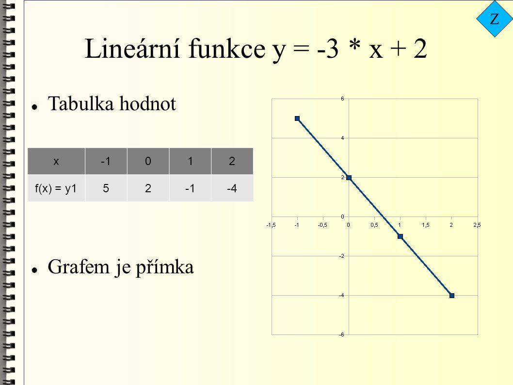 Lineární funkce y = -3 * x + 2  Tabulka hodnot  Grafem je přímka x012 f(x) = y152-4 Z