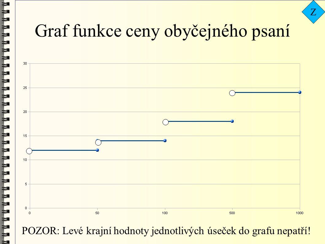 Graf funkce ceny obyčejného psaní POZOR: Levé krajní hodnoty jednotlivých úseček do grafu nepatří.
