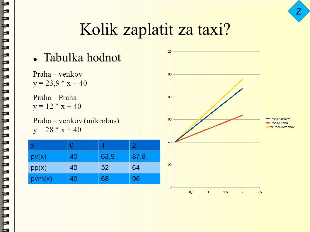  Tabulka hodnot Praha – venkov y = 23,9 * x + 40 Praha – Praha y = 12 * x + 40 Praha – venkov (mikrobus) y = 28 * x + 40 x012 pv(x)4063,987,8 pp(x)405264 pvm(x)406896 Z