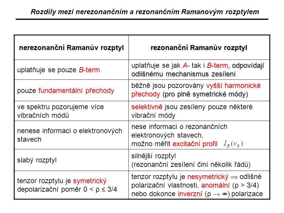 Rozdíly mezi nerezonančním a rezonančním Ramanovým rozptylem nerezonanční Ramanův rozptyl rezonanční Ramanův rozptyl B-term uplatňuje se pouze B-term