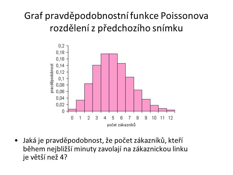 Graf pravděpodobnostní funkce Poissonova rozdělení z předchozího snímku •Jaká je pravděpodobnost, že počet zákazníků, kteří během nejbližší minuty zavolají na zákaznickou linku je větší než 4?