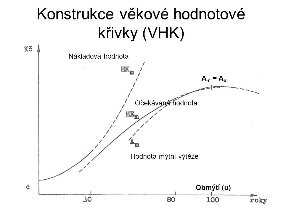 Konstrukce věkové hodnotové křivky (VHK) Nákladová hodnota Očekávaná hodnota Hodnota mýtní výtěže Obmýtí (u) A m = A u