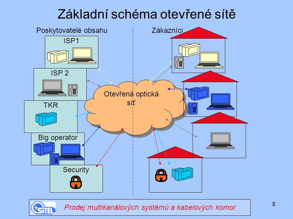 5 Základní schéma otevřené sítě Otevřená optická síť ISP1 ISP 2 TKR Big operator Security Poskytovatelé obsahuZákazníci Prodej multikanálových systémů a kabelových komor