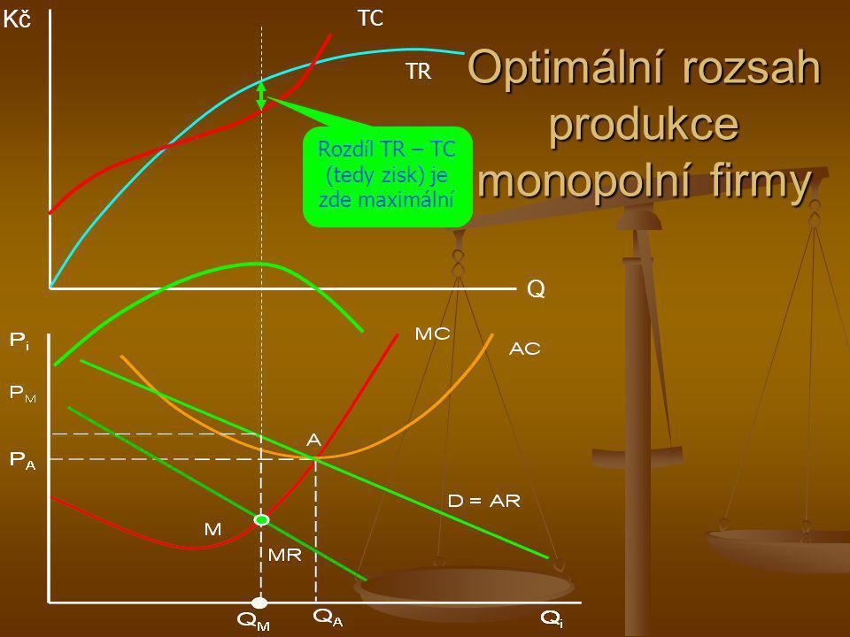 Optimální rozsah produkce monopolní firmy Kč Q TR TC Rozdíl TR – TC (tedy zisk) je zde maximální