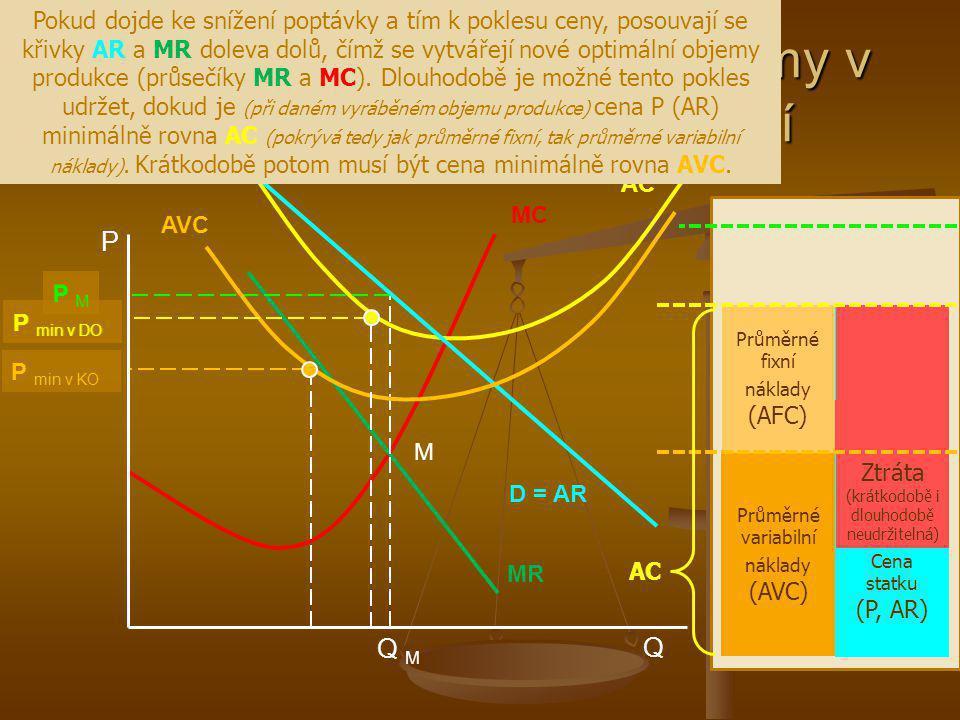 Bod ukončení činnosti NK firmy v krátkém a dlouhém období Q M MC AC MR D = AR P MP M P Q M AVC Pokud dojde ke snížení poptávky a tím k poklesu ceny, p