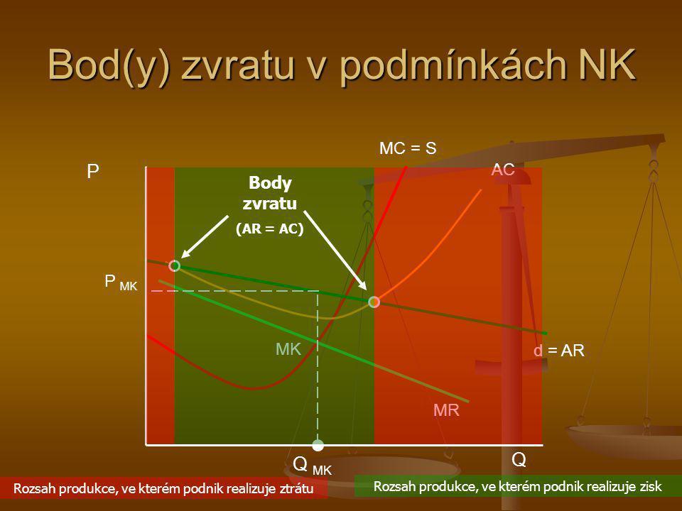 Bod(y) zvratu v podmínkách NK Q MK MC = S AC MR d = AR P MK P Q MK Body zvratu (AR = AC) Rozsah produkce, ve kterém podnik realizuje zisk Rozsah produ