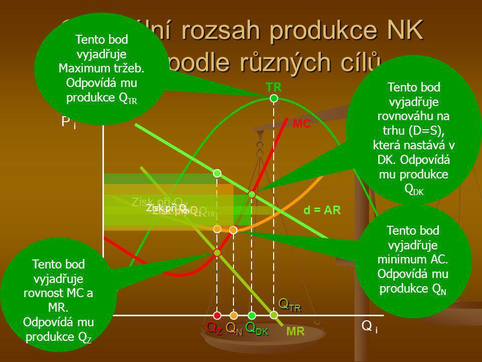 Optimální rozsah produkce NK firmy podle různých cílů QZQZQZQZ MC AC MR d = AR Q DK P i Q i Zisk při Q Z TR QNQNQNQN Q TR Zisk při Q TR Zisk při Q 1 T
