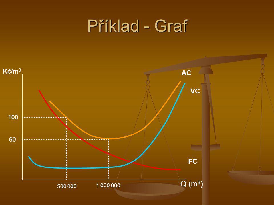 Příklad - Graf Kč/m 3 Q (m 3 ) AC 500 000 100 60 1 000 000 FC VC