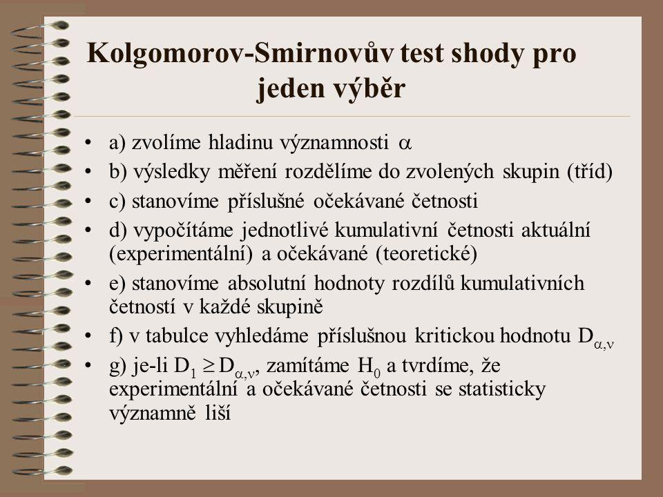 Kolgomorov-Smirnovův test shody pro jeden výběr •a) zvolíme hladinu významnosti  •b) výsledky měření rozdělíme do zvolených skupin (tříd) •c) stanoví