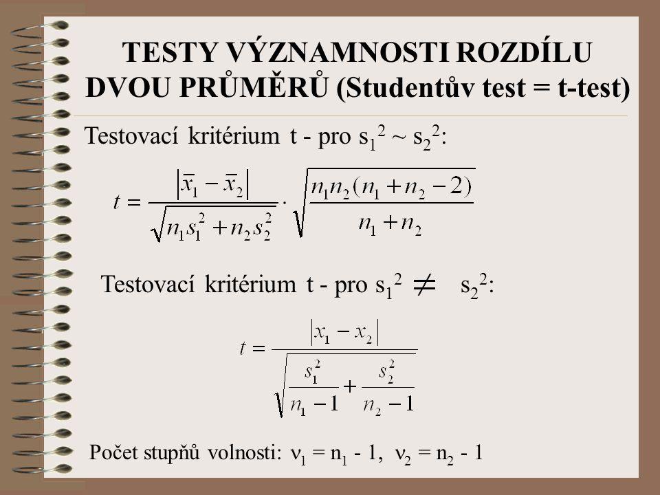TESTY VÝZNAMNOSTI ROZDÍLU DVOU PRŮMĚRŮ (Studentův test = t-test) Testovací kritérium t - pro s 1 2 ~ s 2 2 : Testovací kritérium t - pro s 1 2 s 2 2 :
