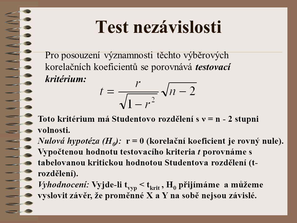 Test nezávislosti Pro posouzení významnosti těchto výběrových korelačních koeficientů se porovnává testovací kritérium: Toto kritérium má Studentovo r
