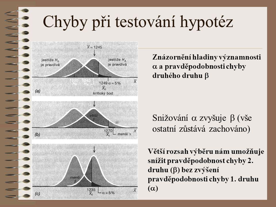 Chyby při testování hypotéz Znázornění hladiny významnosti  a pravděpodobnosti chyby druhého druhu  Snižování  zvyšuje  (vše ostatní zůstává zacho