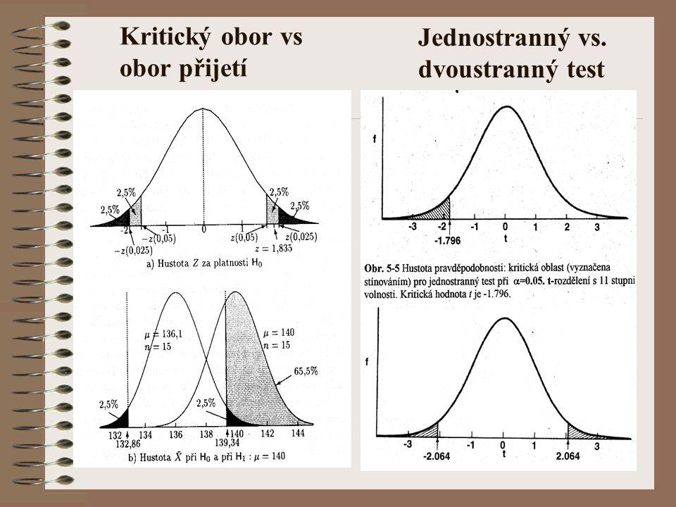 Testy shody Parametrický test - Chí kvadrát test Provést: intervalové rozdělení četností Podmínky: - žádný interval s nulovou četností; maximálně 20% intervalů s četností menší než 5 Testovací kritérium: kde: A i = pozorovaná četnost a E i = očekávaná četnost.