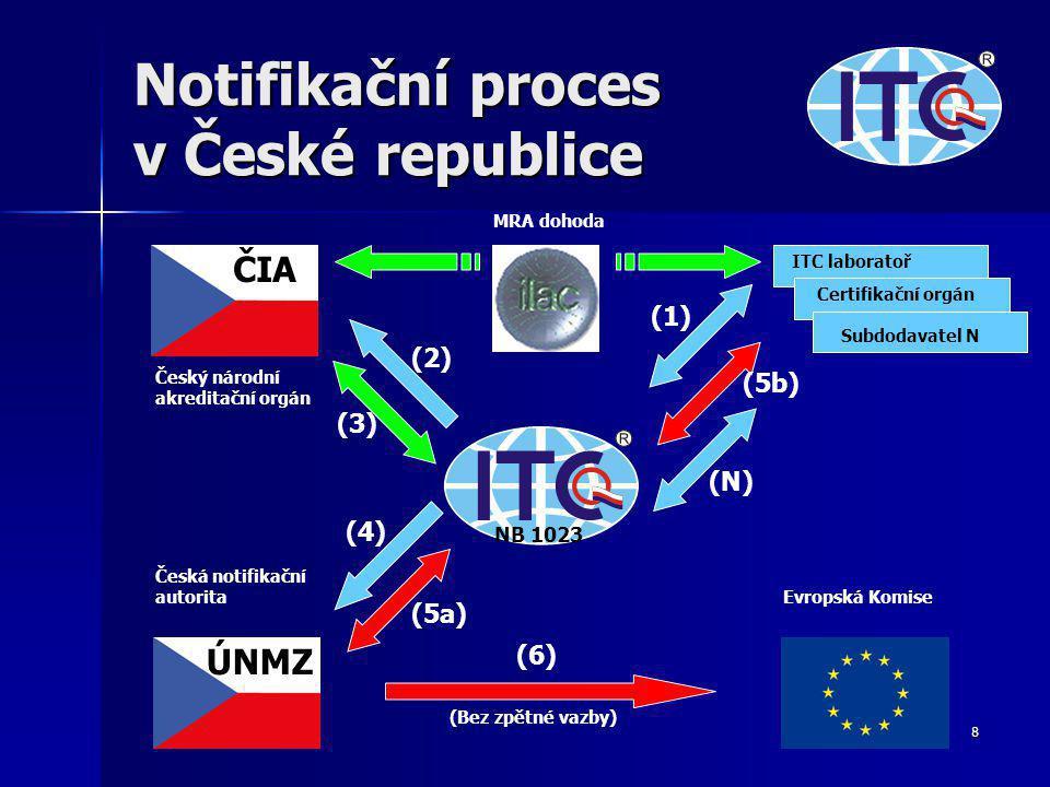 8 Notifikační proces v České republice Český národní akreditační orgán Česká notifikační autorita Evropská Komise MRA dohoda ITC laboratoř Certifikační orgán Subdodavatel N ČIA ÚNMZ (1) (2) (3) (N) (4) (5a) (5b) (6) NB 1023 (Bez zpětné vazby)