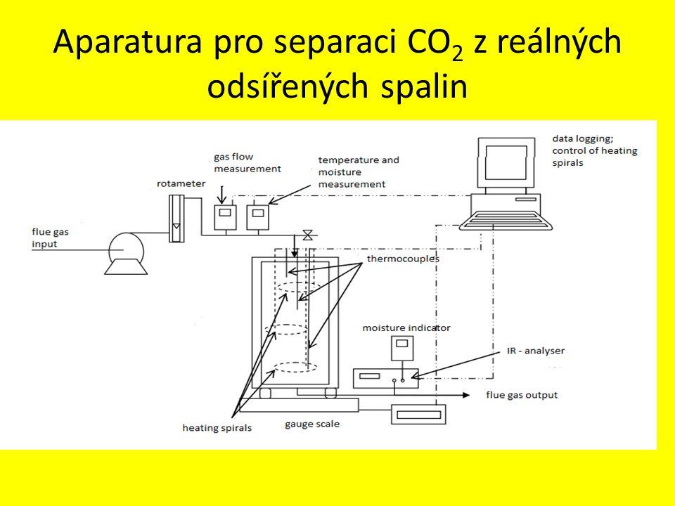 Aparatura pro separaci CO 2 z reálných odsířených spalin