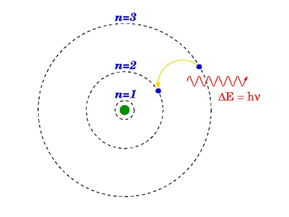 - energie jednotlivých hladin závisí na hodnotě protonového čísla -stav atomu s nejnižší energií se nazývá stavem základním, -stavy s vyšší energií jsou stavy excitované