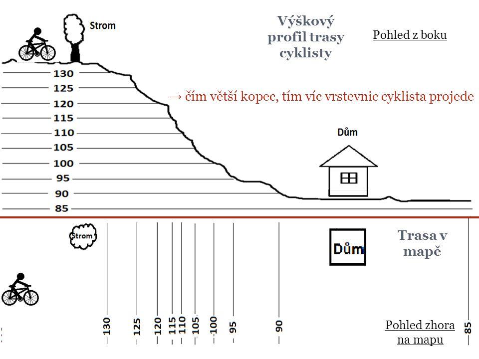 Výškový profil trasy cyklisty Trasa v mapě → čím větší kopec, tím víc vrstevnic cyklista projede Pohled z boku Pohled zhora na mapu
