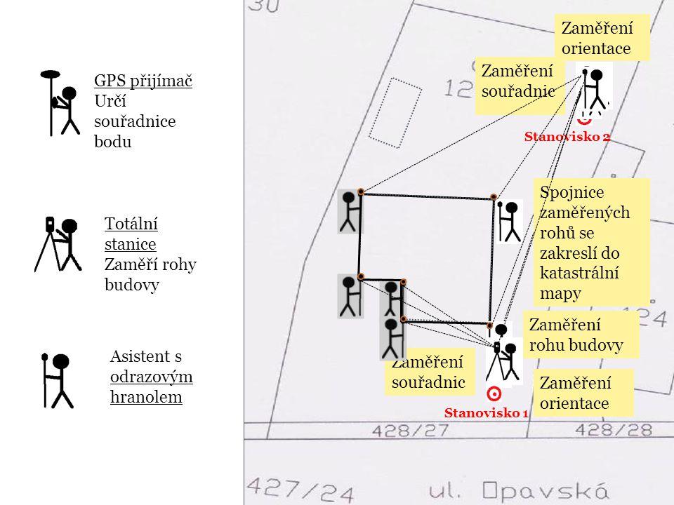 GPS přijímač Určí souřadnice bodu Totální stanice Zaměří rohy budovy Zaměření souřadnic Stanovisko 1 Stanovisko 2 Zaměření souřadnic Asistent s odrazo