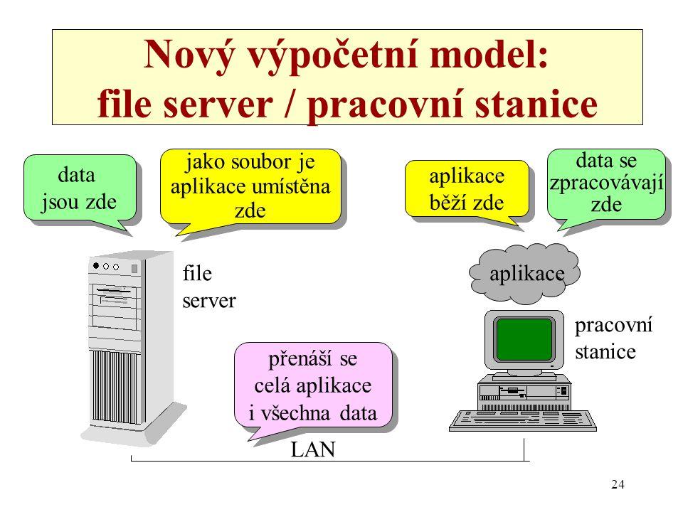24 Nový výpočetní model: file server / pracovní stanice LAN aplikace jako soubor je aplikace umístěna zde jako soubor je aplikace umístěna zde aplikac