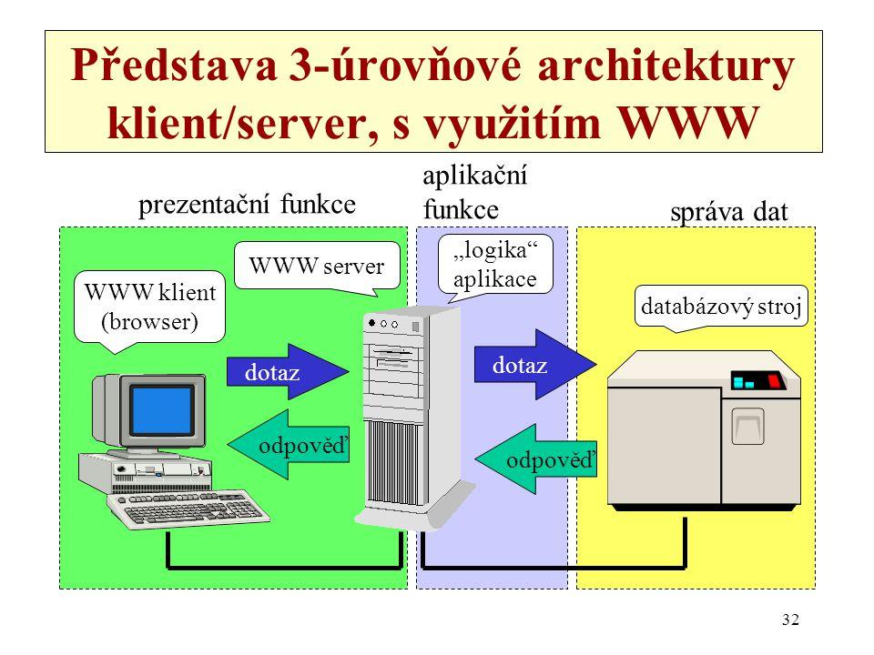 32 Představa 3-úrovňové architektury klient/server, s využitím WWW dotaz odpověď databázový stroj WWW server WWW klient (browser) prezentační funkce a