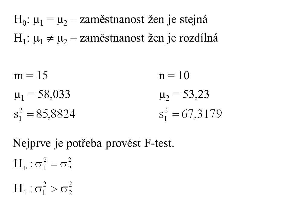 H 0 :  1 =  2 – zaměstnanost žen je stejná H 1 :  1   2 – zaměstnanost žen je rozdílná m = 15n = 10  1 = 58,033  2 = 53,23 Nejprve je potřeba p