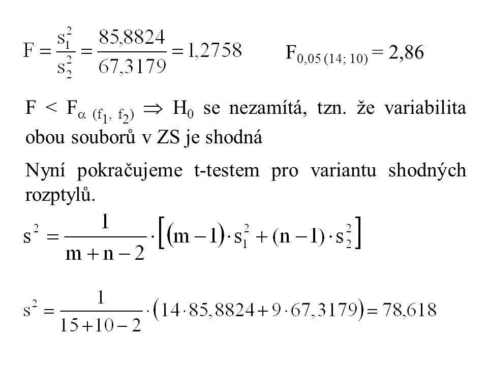 F 0,05 (14; 10) = 2,86 F < F  (f 1, f 2 )  H 0 se nezamítá, tzn. že variabilita obou souborů v ZS je shodná Nyní pokračujeme t-testem pro variantu s