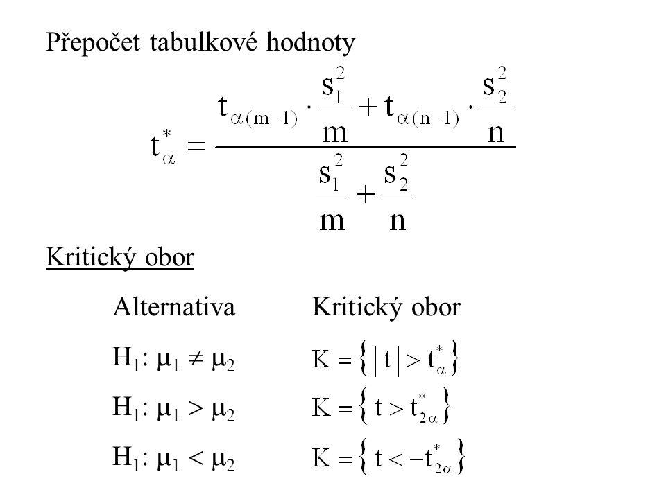 Přepočet tabulkové hodnoty Kritický obor AlternativaKritický obor H 1 :  1   2 H 1 :  1   2 H 1 :  1   2