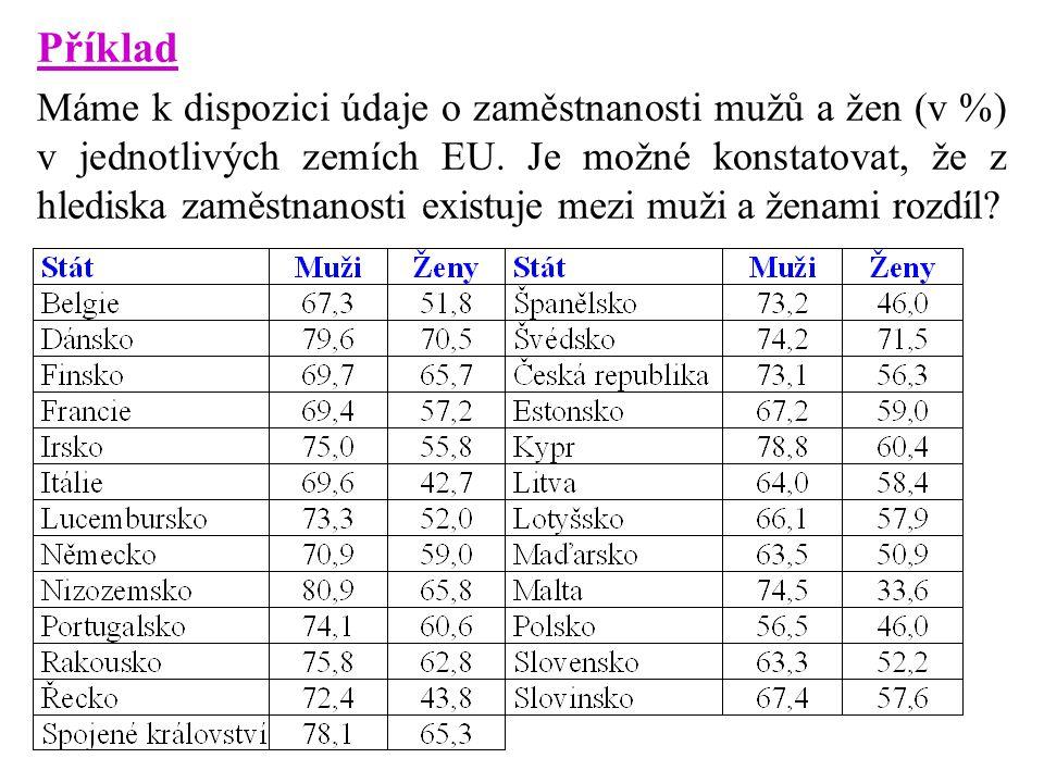 Příklad Máme k dispozici údaje o zaměstnanosti mužů a žen (v %) v jednotlivých zemích EU. Je možné konstatovat, že z hlediska zaměstnanosti existuje m