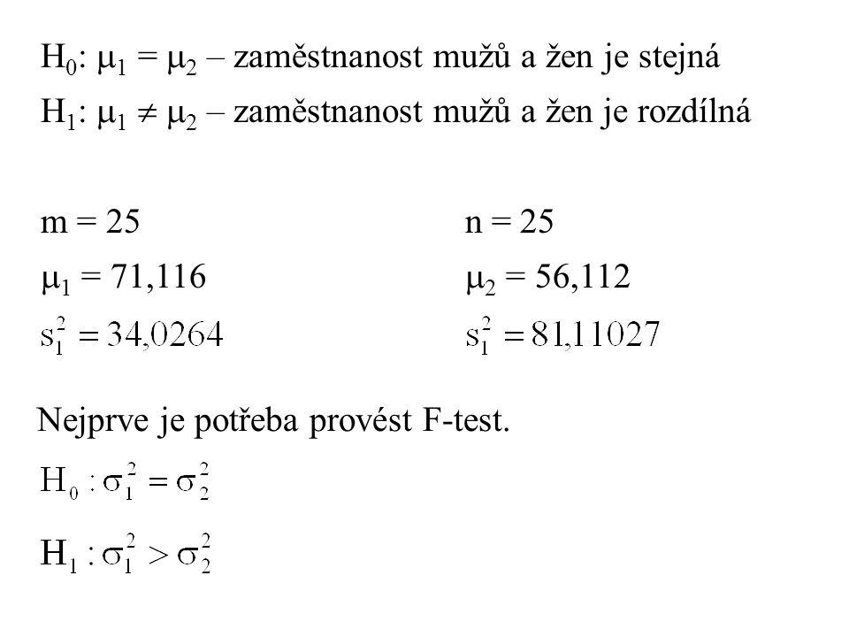 H 0 :  1 =  2 – zaměstnanost mužů a žen je stejná H 1 :  1   2 – zaměstnanost mužů a žen je rozdílná m = 25n = 25  1 = 71,116  2 = 56,112 Nejpr