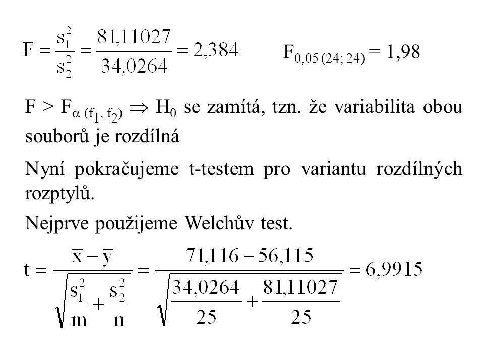 F 0,05 (24; 24) = 1,98 F > F  (f 1, f 2 )  H 0 se zamítá, tzn. že variabilita obou souborů je rozdílná Nyní pokračujeme t-testem pro variantu rozdíl