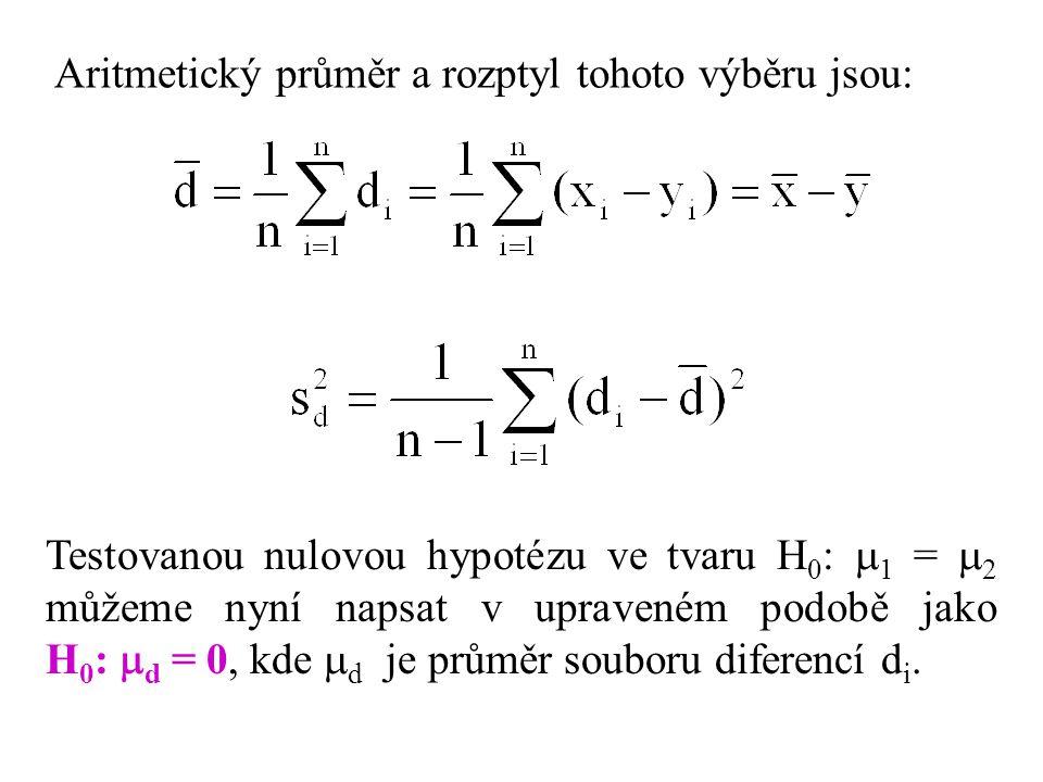 Aritmetický průměr a rozptyl tohoto výběru jsou: Testovanou nulovou hypotézu ve tvaru H 0 :  1 =  2 můžeme nyní napsat v upraveném podobě jako H 0 :