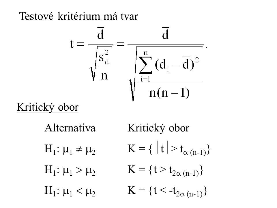Testové kritérium má tvar Kritický obor AlternativaKritický obor H 1 :  1   2 K =  t  > t  (n-1)  H 1 :  1   2 K =  t > t 2  (n-1)  H 1