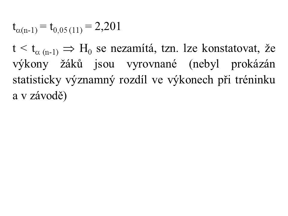 t  (n-1) = t 0,05 (11) = 2,201 t < t  (n-1)  H 0 se nezamítá, tzn. lze konstatovat, že výkony žáků jsou vyrovnané (nebyl prokázán statisticky význa