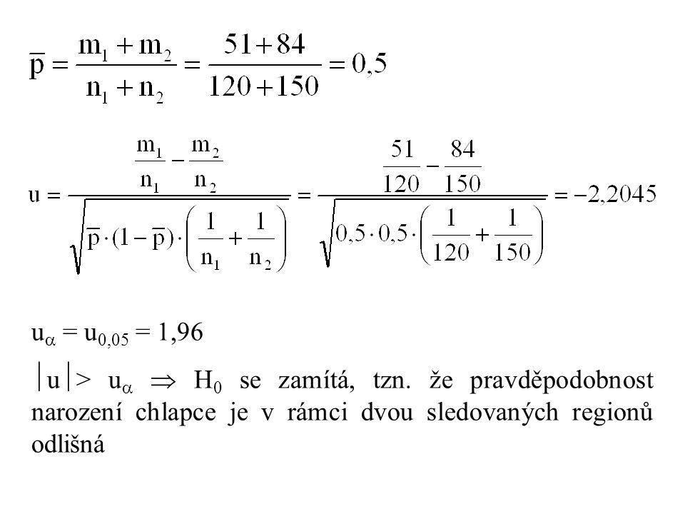 u  = u 0,05 = 1,96  u  > u   H 0 se zamítá, tzn. že pravděpodobnost narození chlapce je v rámci dvou sledovaných regionů odlišná