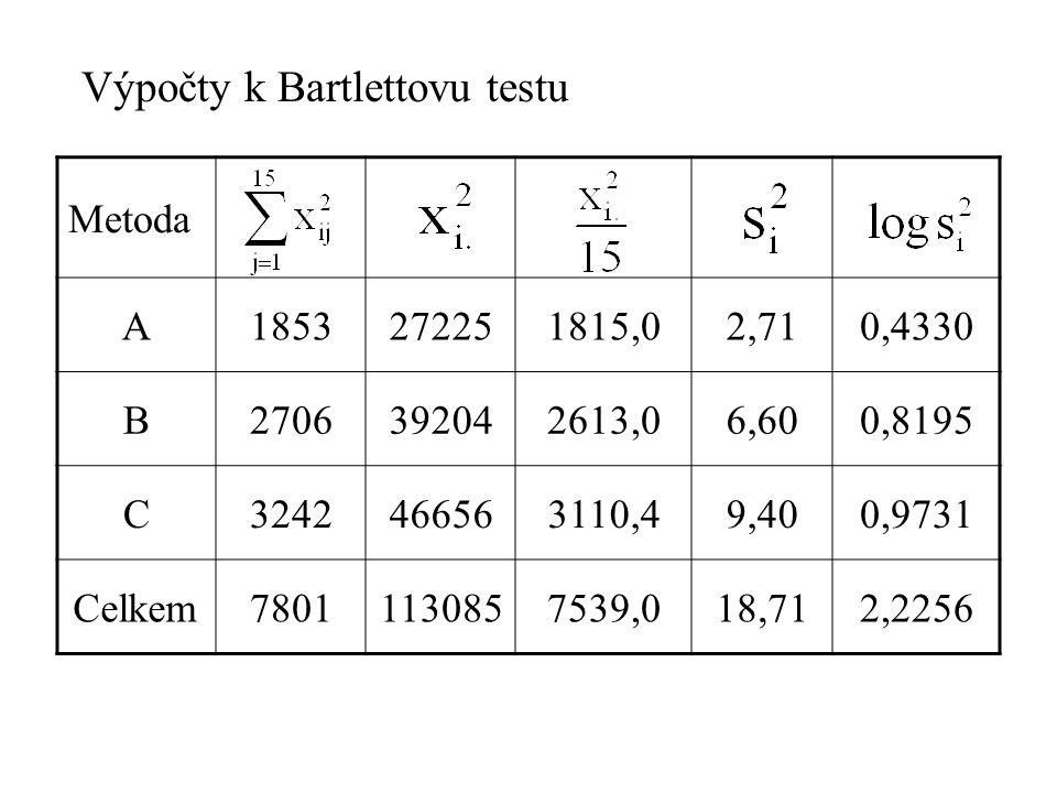 Výpočty k Bartlettovu testu Metoda A1853272251815,02,710,4330 B2706392042613,06,600,8195 C3242466563110,49,400,9731 Celkem78011130857539,018,712,2256