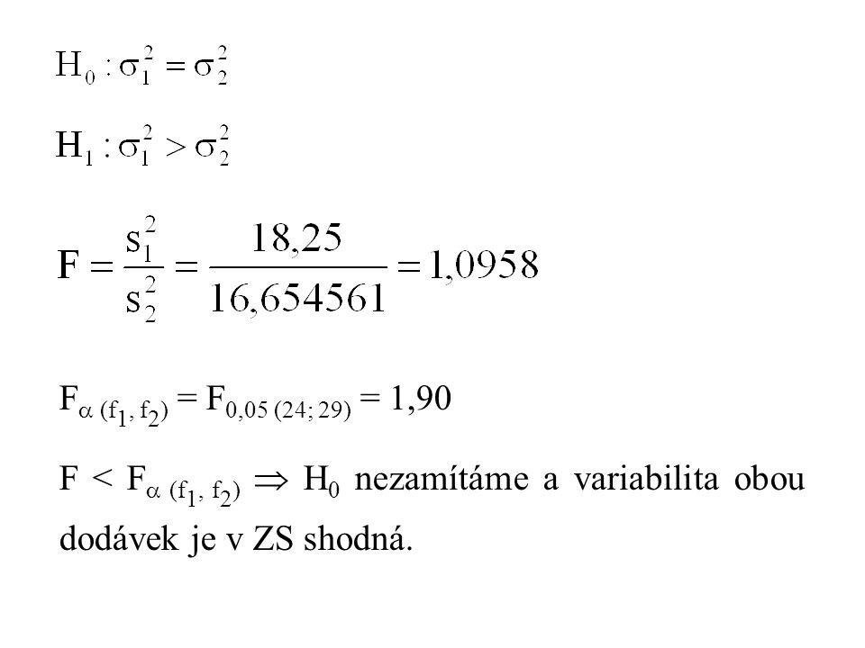 F  (f 1, f 2 ) = F 0,05 (24; 29) = 1,90 F < F  (f 1, f 2 )  H 0 nezamítáme a variabilita obou dodávek je v ZS shodná.