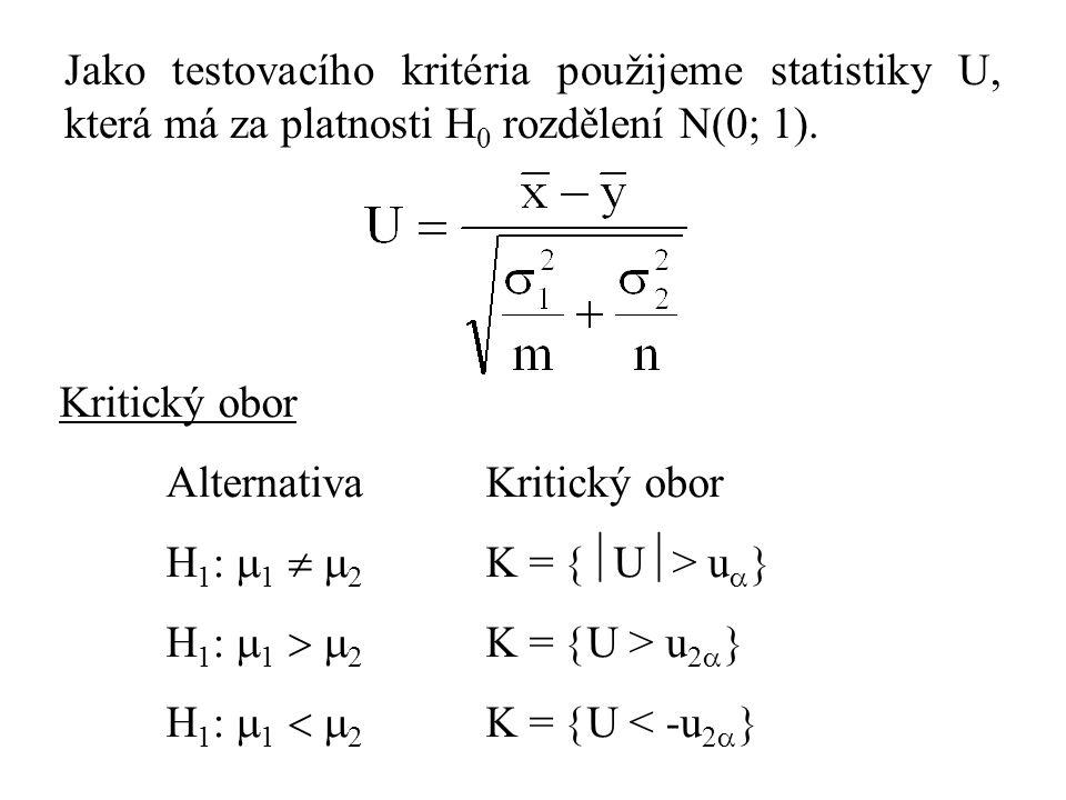 Jako testovacího kritéria použijeme statistiky U, která má za platnosti H 0 rozdělení N(0; 1). Kritický obor AlternativaKritický obor H 1 :  1   2
