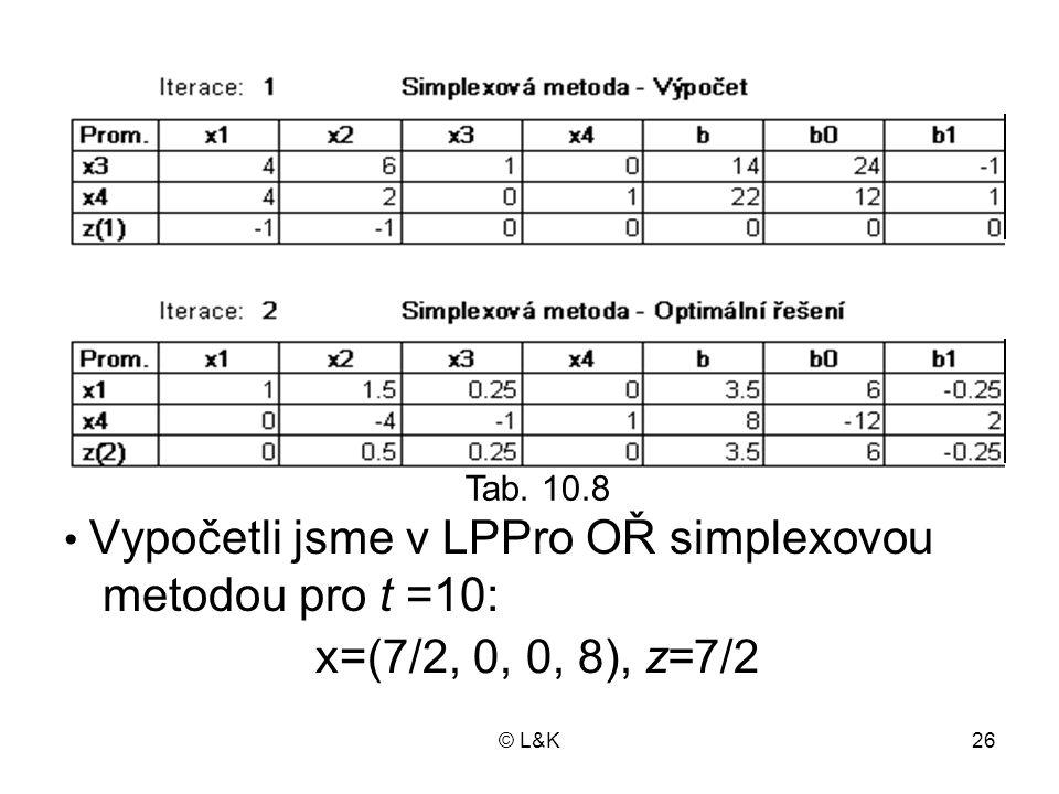 © L&K26 • Vypočetli jsme v LPPro OŘ simplexovou metodou pro t =10: Tab. 10.8 x=(7/2, 0, 0, 8), z=7/2