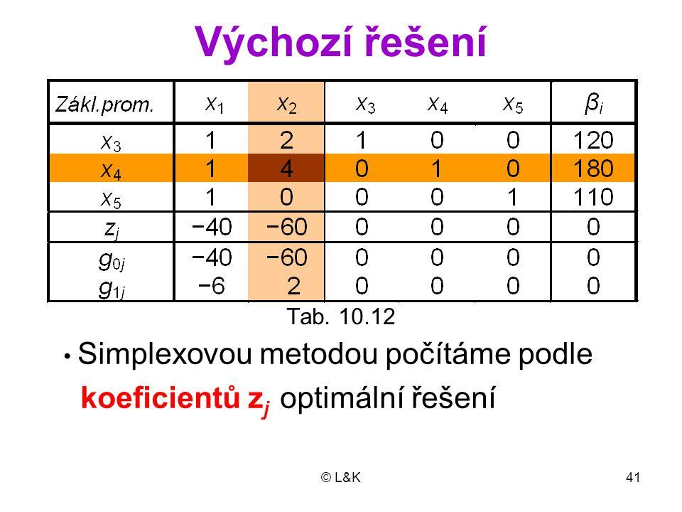 © L&K41 Výchozí řešení Tab. 10.12 • Simplexovou metodou počítáme podle koeficientů z j optimální řešení