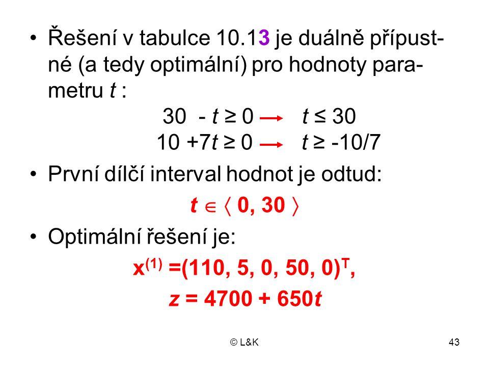 © L&K43 •Řešení v tabulce 10.13 je duálně přípust- né (a tedy optimální) pro hodnoty para- metru t : 30 - t ≥ 0 t ≤ 30 10 +7t ≥ 0 t ≥ -10/7 •První díl