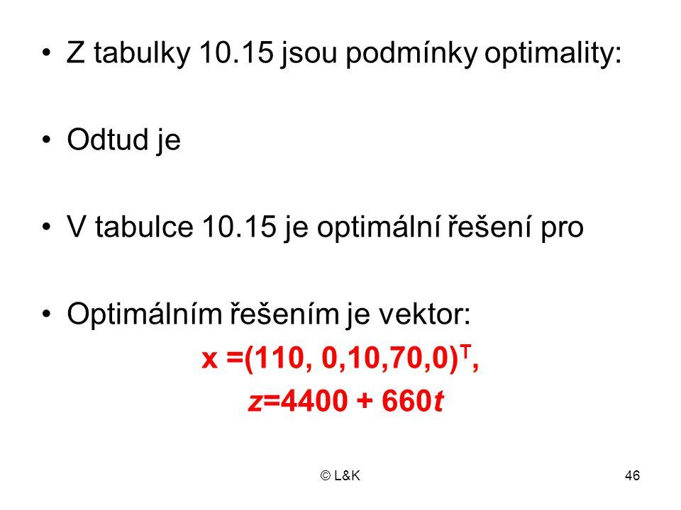 © L&K46 •Z tabulky 10.15 jsou podmínky optimality: •Odtud je •V tabulce 10.15 je optimální řešení pro •Optimálním řešením je vektor: x =(110, 0,10,70,
