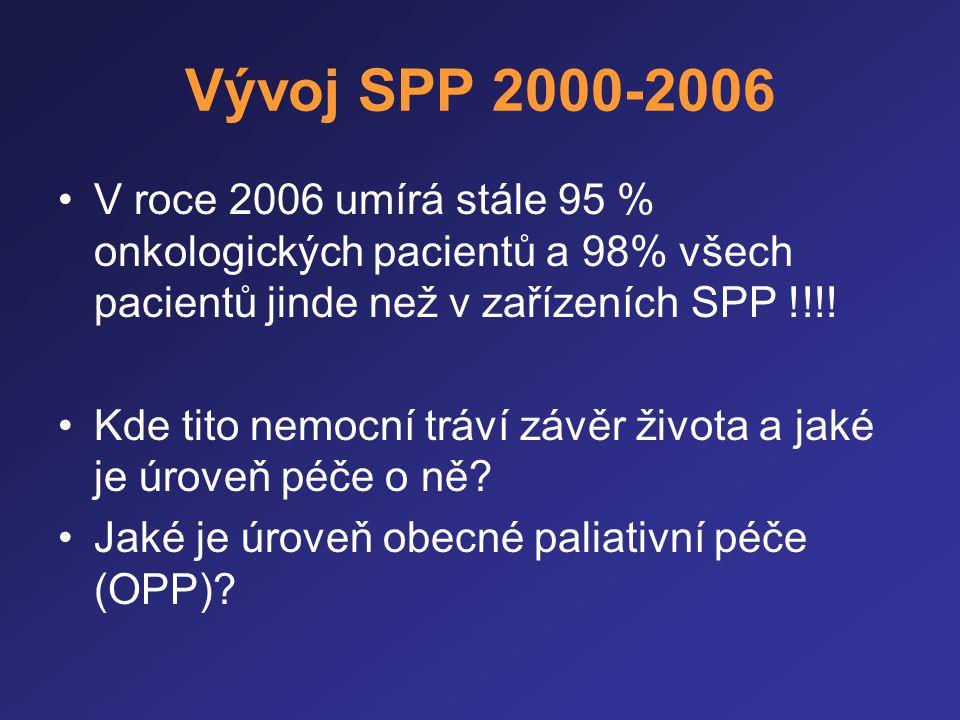 Vývoj SPP 2000-2006 •V roce 2006 umírá stále 95 % onkologických pacientů a 98% všech pacientů jinde než v zařízeních SPP !!!! •Kde tito nemocní tráví