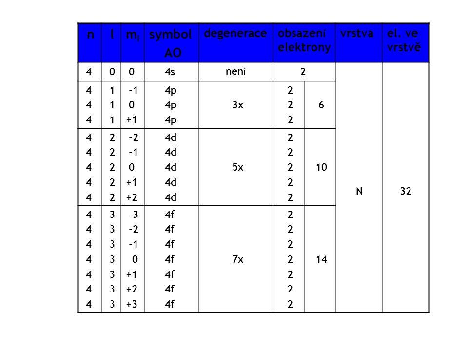 n lmlml symbol AO degenerace obsazen í elektrony vrstvael. ve vrstvě 4 0 0 4s nen í 2 N 32 4 1 0 +1 4p 3x 2 6 4 2 -2 0 +1 +2 4d 5x 2 10 4 3 -3 -2 0 +1